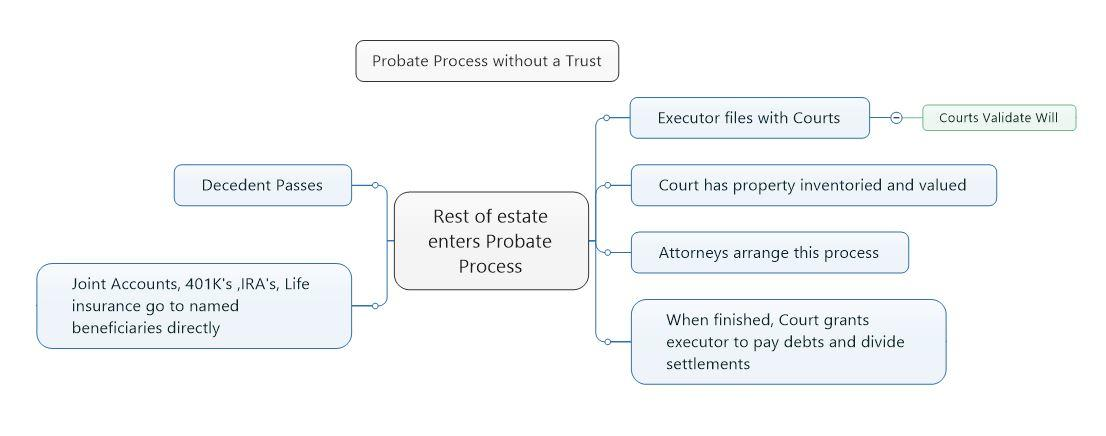 Probate Process without a trust