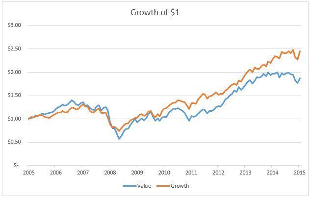 Value Vs Growth short run