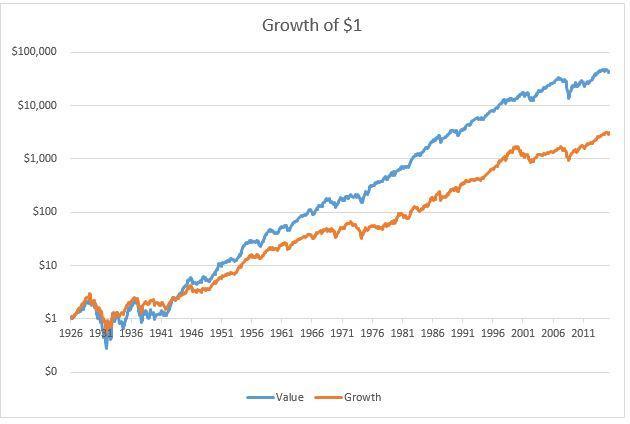 Value vs Growth Long Run