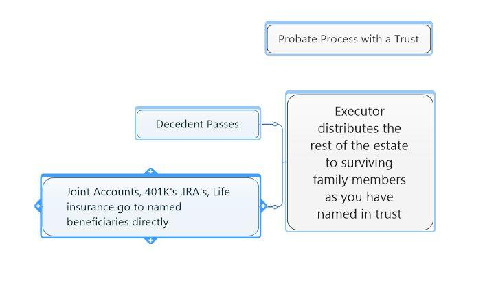 Probate Process with a trust
