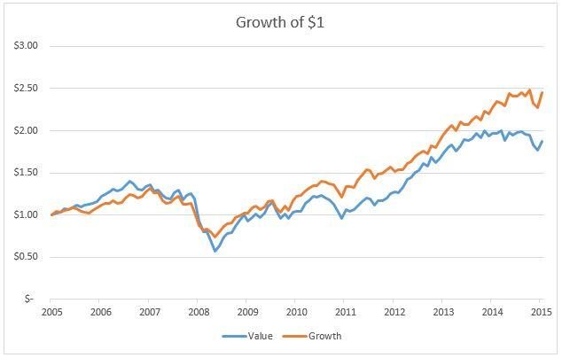 Value Vs Growth short run
