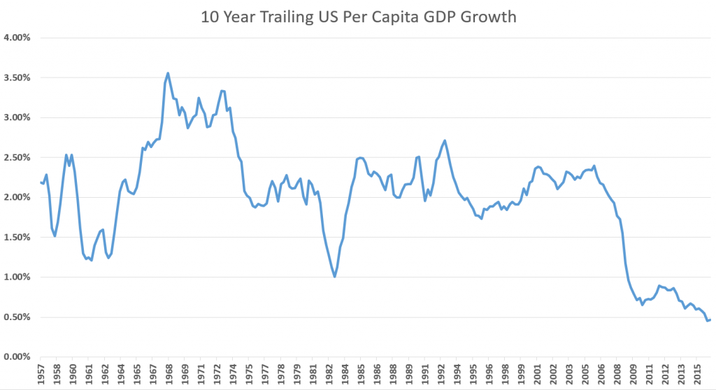 us-per-capita-gdp-growth