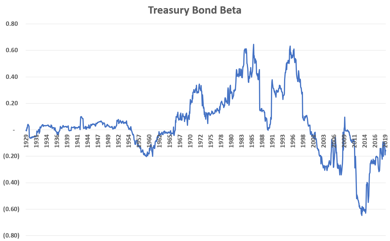 Treasury Bond Beta 1929-2019